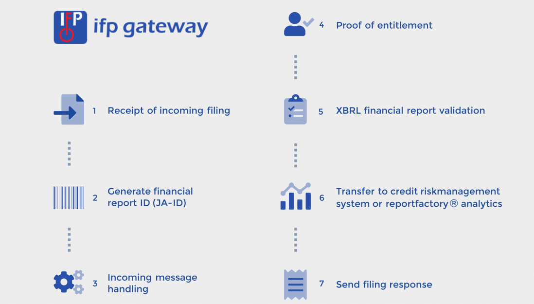IFP Gateway Workflow
